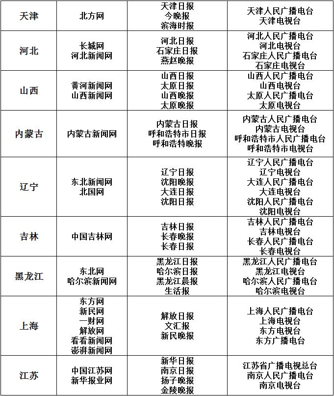 """网信办公布最新互联网新闻信息稿源单位""""白名单"""" 图2"""
