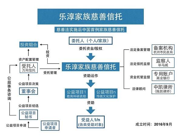 中国首个家族慈善信托面世 走入慈善信托2.0模式