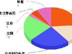 上海发稿公司12月份可发网络媒体推荐